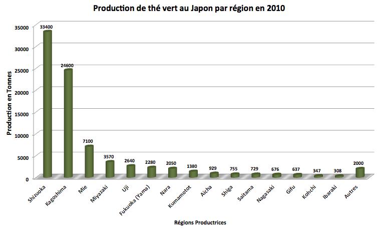 Production de thé vert en 2010 par région